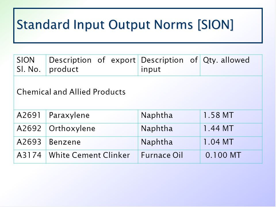 Standard Input Output Norms [SION]